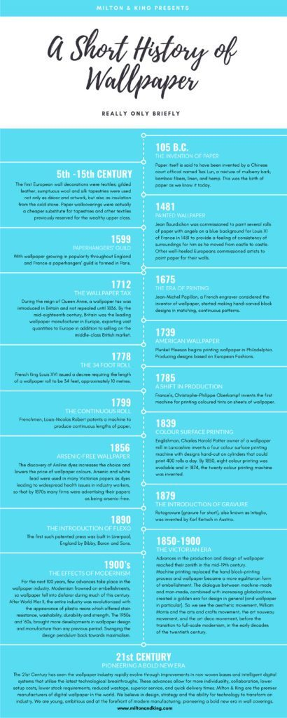 A History of Wallpaper infographic